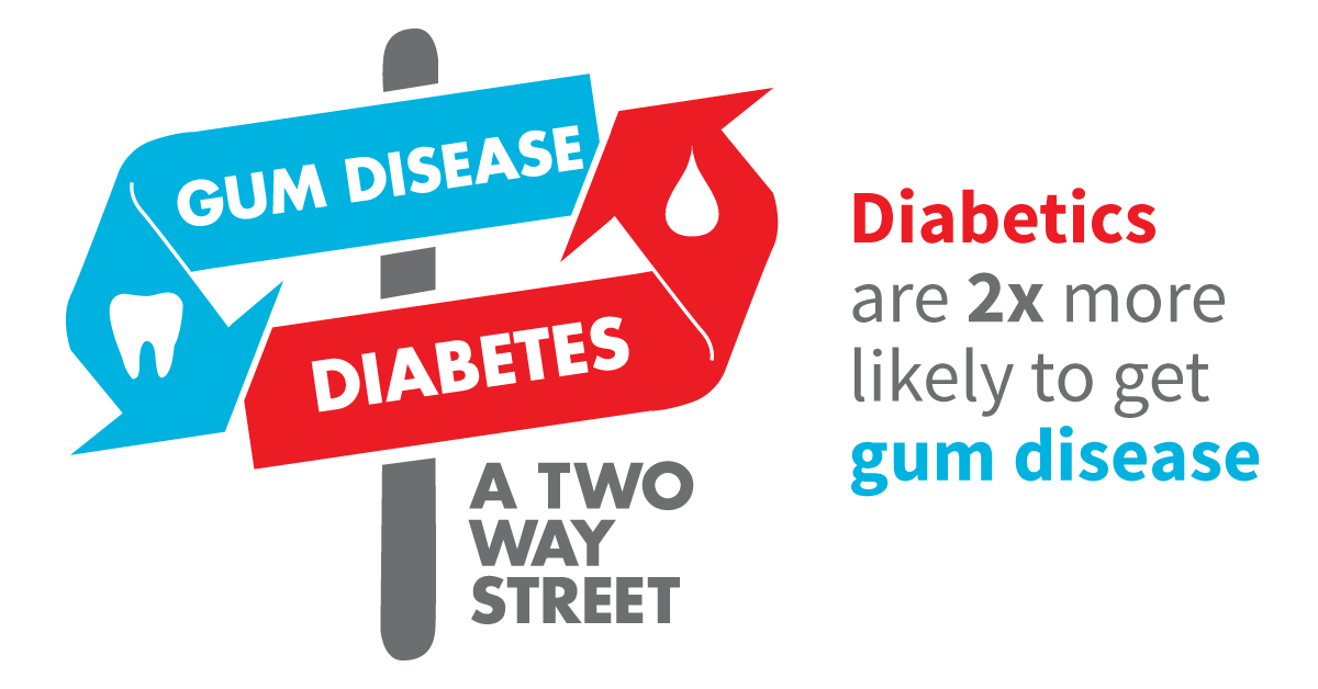 diabetes-and-oral-health